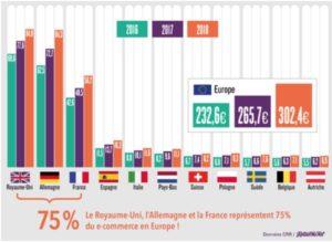 Evolution des ventes sur internet de 11 pays européens